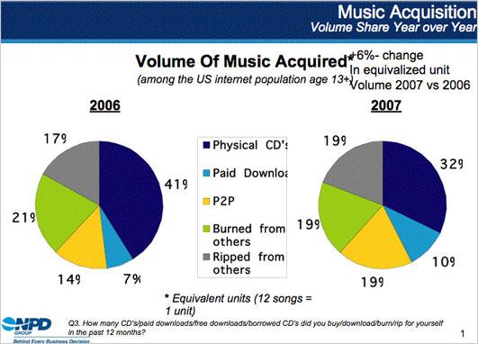 Music_sales_2007_2