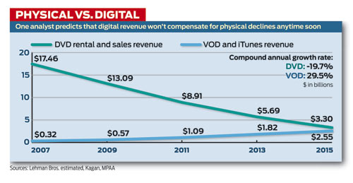Physical_vs_digital_media_sales_2